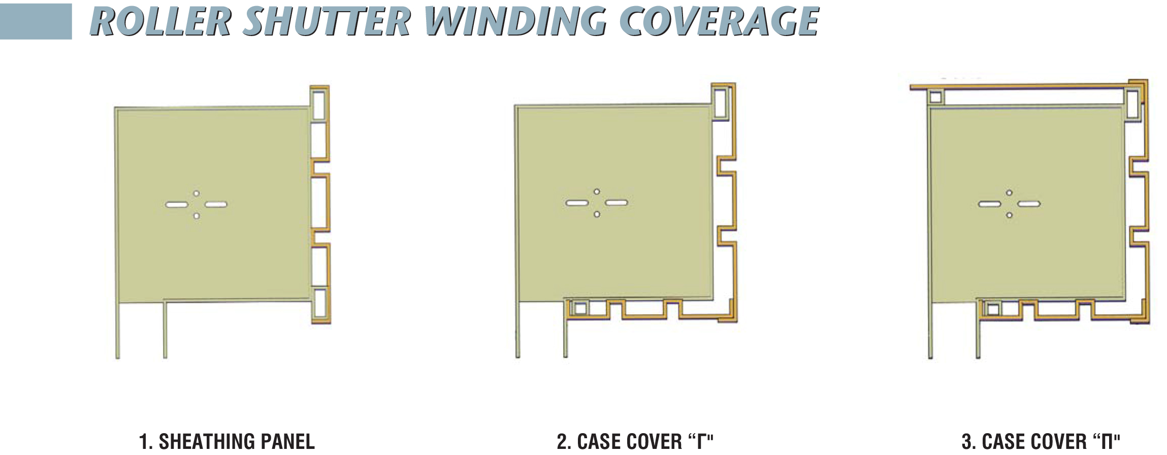 Winding Coverage